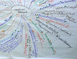 Ein Mindmap aus einem Future Search mit Jutta Weimar